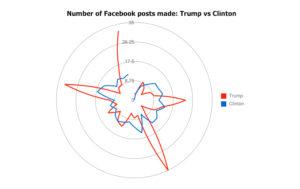 facebook-tramp-vs-clinton1